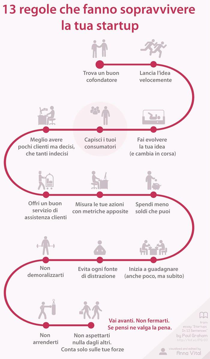 13 Regole per una Startup di successo