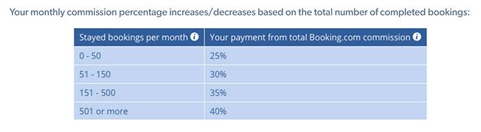 Percentuale Guadagni Affiliazione Booking