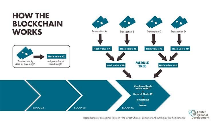 Blockchain: Cosa Significa, Cosa è?