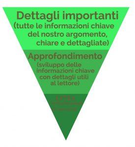 La piramide capovolta per scrivere un articolo