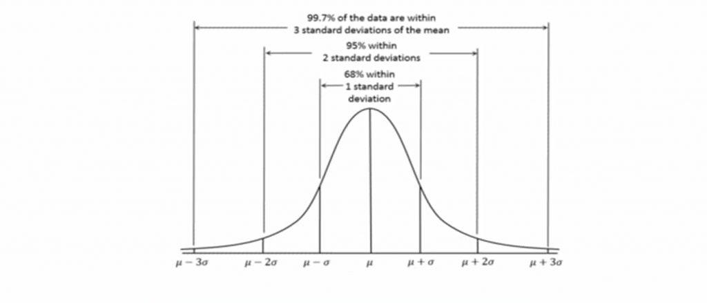 Six Sigma Gaussiana