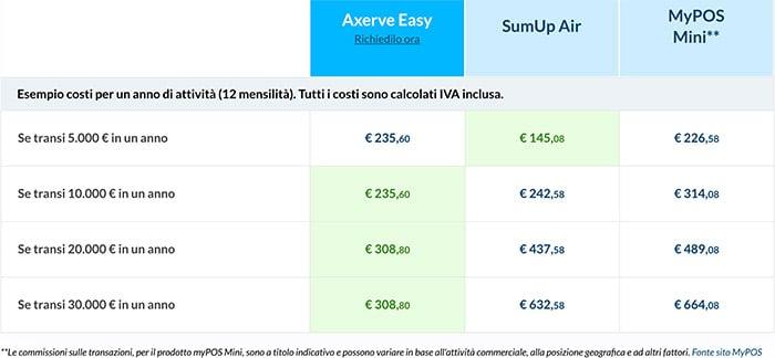 Esempio Costi POS GPRS: Comparativa Axerve, SumUp, MyPOS