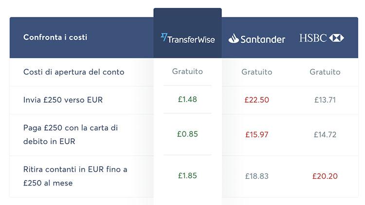 TransferWise Conviene?