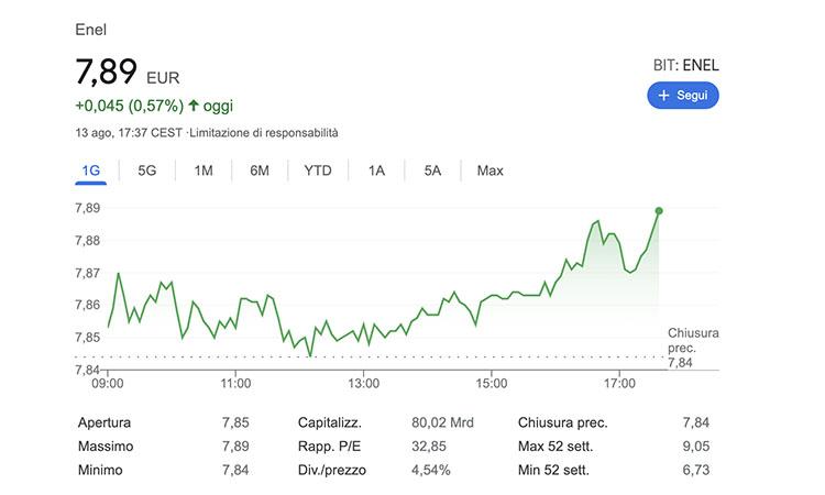 Azioni Enel: grafico quotazione in tempo reale | liceo-orazio.it