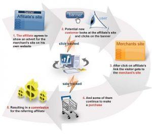 Come funziona l'affiliate Tracking