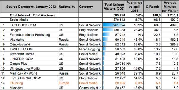 I Social Network e Gli Utenti - Luglio 2012