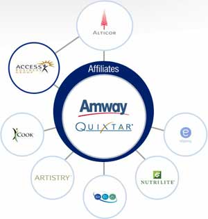 Amway azienda network marketing