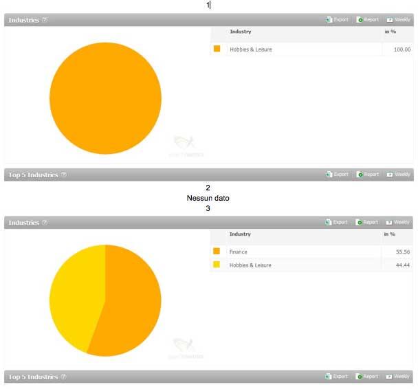 Analisi Comparativa Sul Target