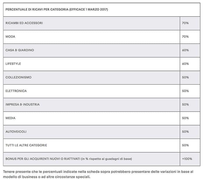Commissioni eBay Partner Network Italia