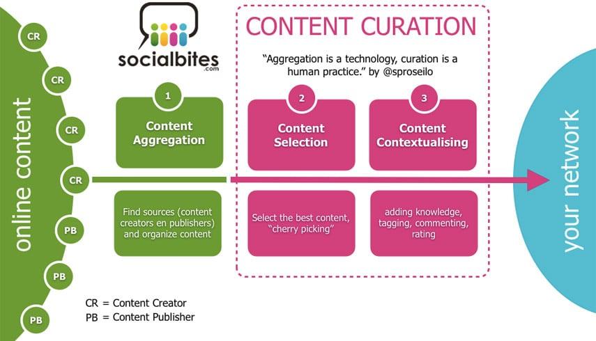 Alla scoperta della Content Curation