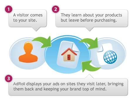 Cosa è Il Retargeting? Pubblicità Online - Advertising