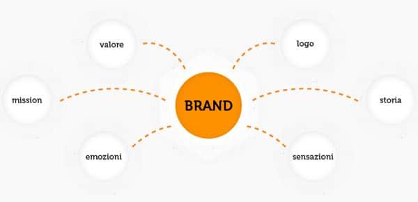 Guadagnare con un blog: creare una identità in rete.