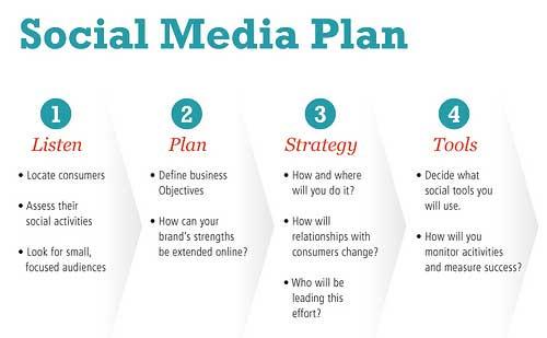 Creare Un Social Media Plan