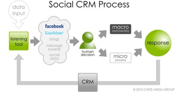 CRM e Social Network: Una Coppia Che Scoppia?