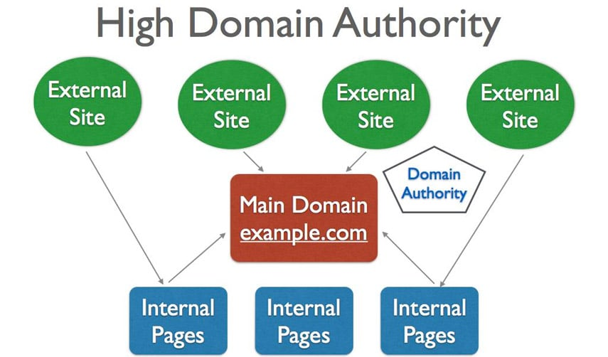SEO: L'importanza del DA (Domain Authority) per un dominio.