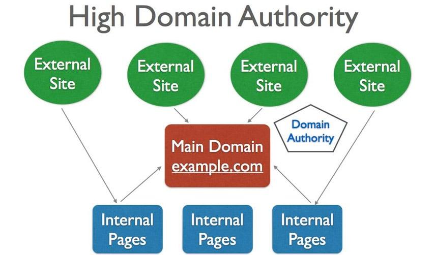 SEO: L'importanza del DA (Domain Authority) per un dominio.