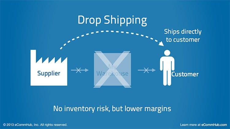 Dropshipping: Vantaggi e svantaggi del lavorare con il drop ship