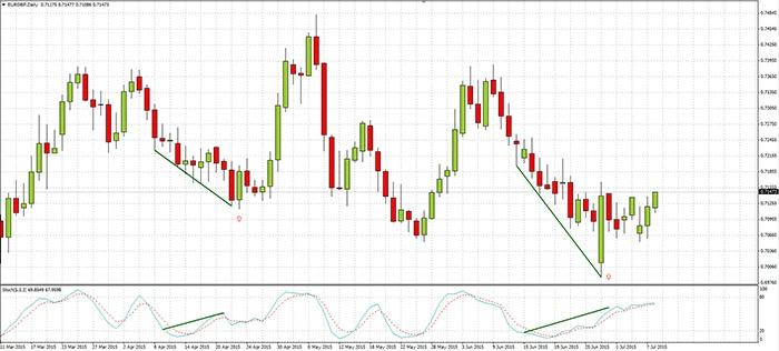 esempio divergenza - trading forex