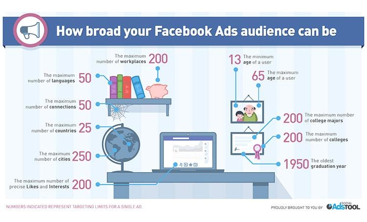 Facebook Non Ha Paura degli AdBlock! (Scopri Perchè)