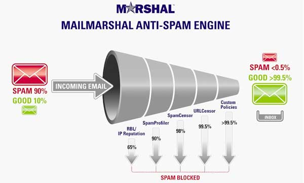 Lezioni di eMail Marketing: I Filtri Antispam (Lezione Numero Due)