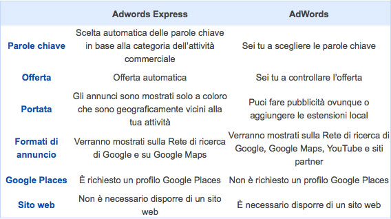 Differenze Google AdWords - Google AdWords Express