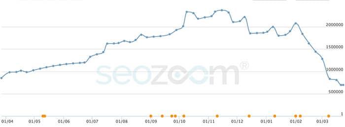 Google Fred - Penalizzazione e Crollo traffico (Grafico di SEOZoom)