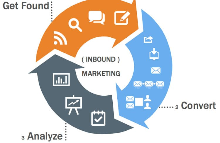 Inbound Marketing 2014