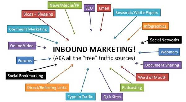 Come Creare una Buona Campagna di Inbound Marketing