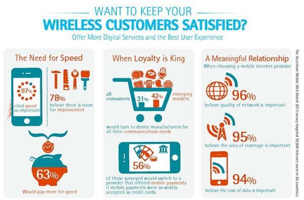 Diffusione Mobile in Italia: Dati 2013