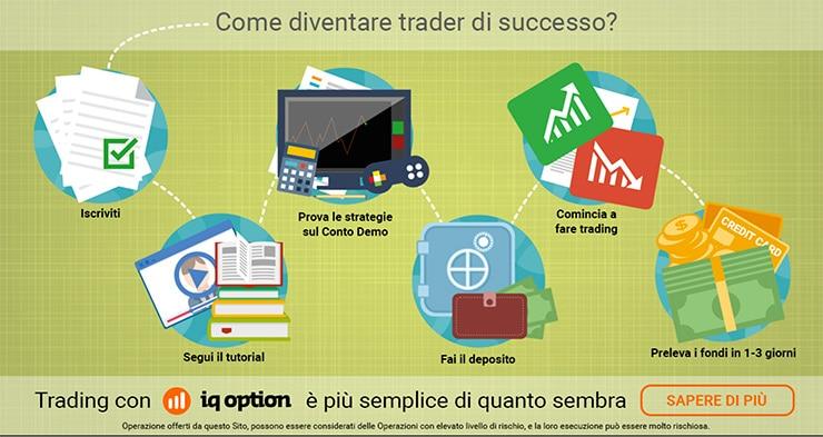 Come Iniziare a Fare Trading in Opzioni Binarie con IQOption?