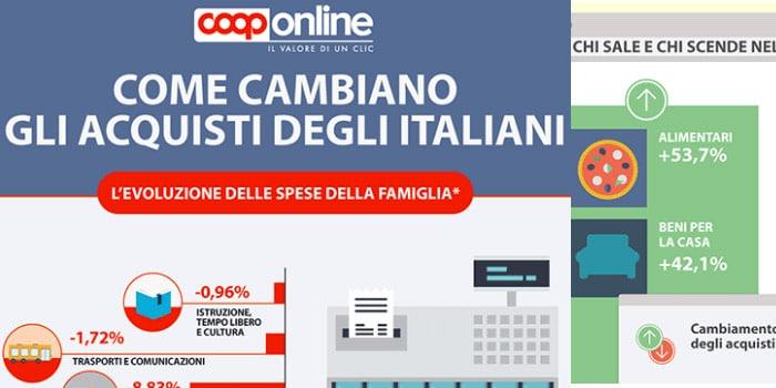 Italiani, eCommerce ed Acquisti o Spesa Online nel 2014?