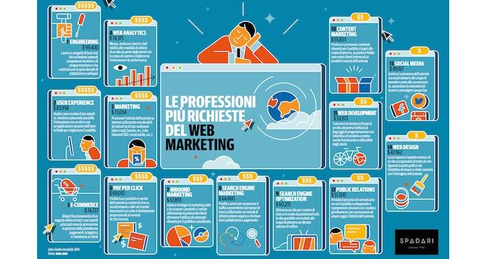 Lavorare online: Quali settori sono più richiesti? 2014