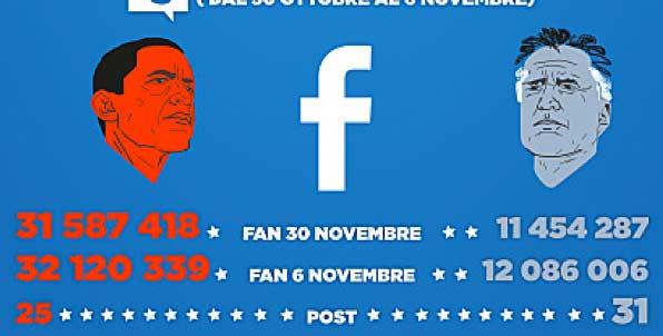 Marketing Politico: Social Network e Politici - Italia Vs America?