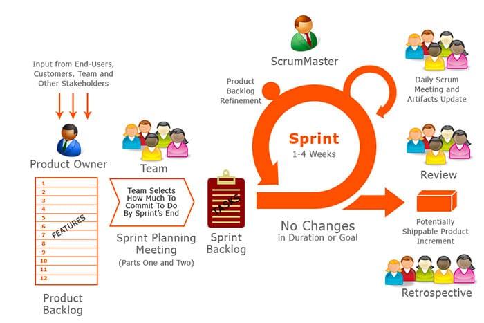 Metodo Scrum: Migliorare la Produttività e Fare il Doppio in Metà del Tempo