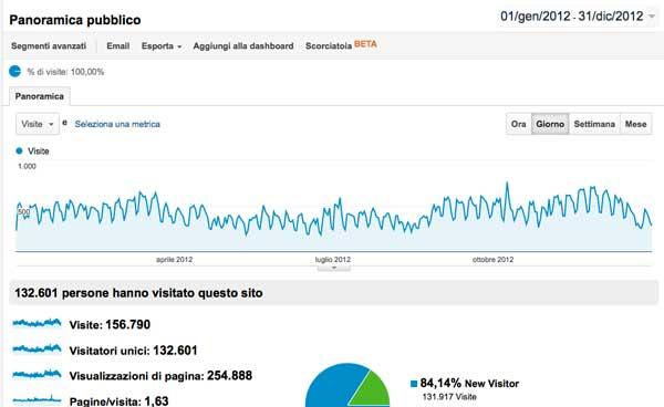 Monetizzando.com: Lavorare e Guadagnare On Line - Report 2012