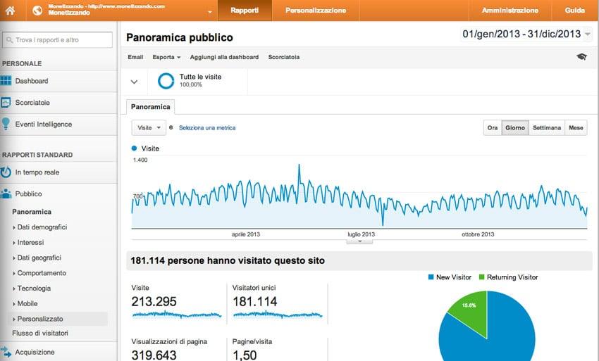 Monetizzando.com: Lavorare e Guadagnare On Line – Report 2013