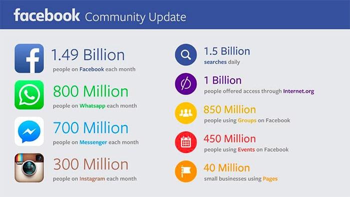 I Numeri di Facebook