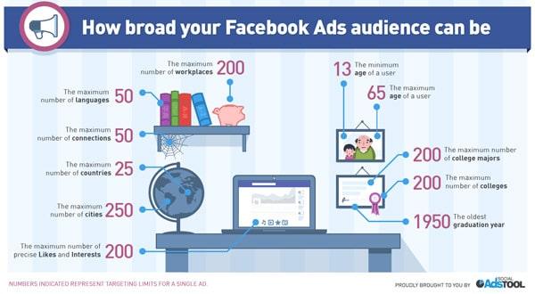 Facebook Performance Marketing: Pubblicità Sui Risultati su Facebook?