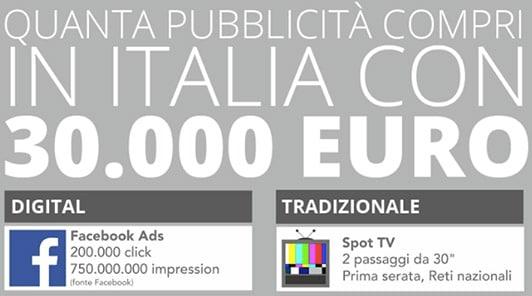 Costi Campagne Pubblicitarie: Online vs Offline