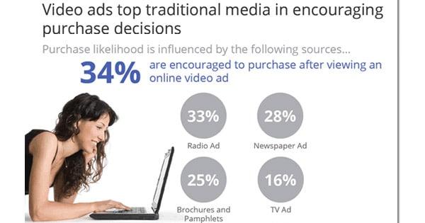 Pubblicità e Video Online: Bisogna Innovare, Ma chi può Farlo?