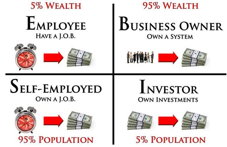 Libertà Finanziaria: I Quadranti del Cashflow Kiyosaki