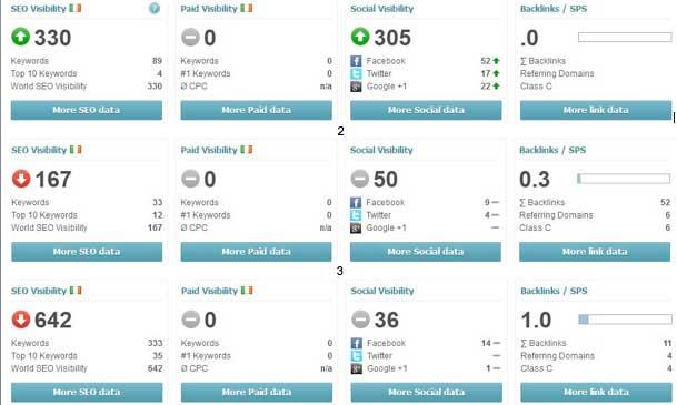 Search Metrics Guadagnare Online Maggio 2012