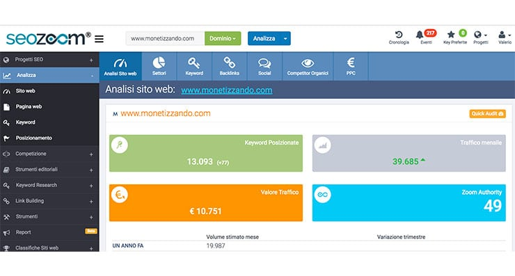 SEOZoom: Come Funziona? SEO Tool e SEO Suite Made in Italy