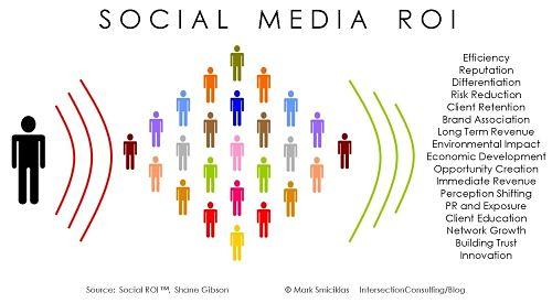 calcolare il roi sui social media