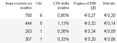 Statistiche Impressions Clic AdSense